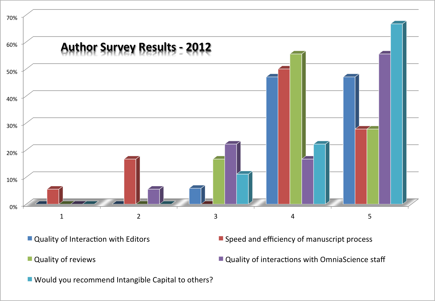 Author Survey Results 2012