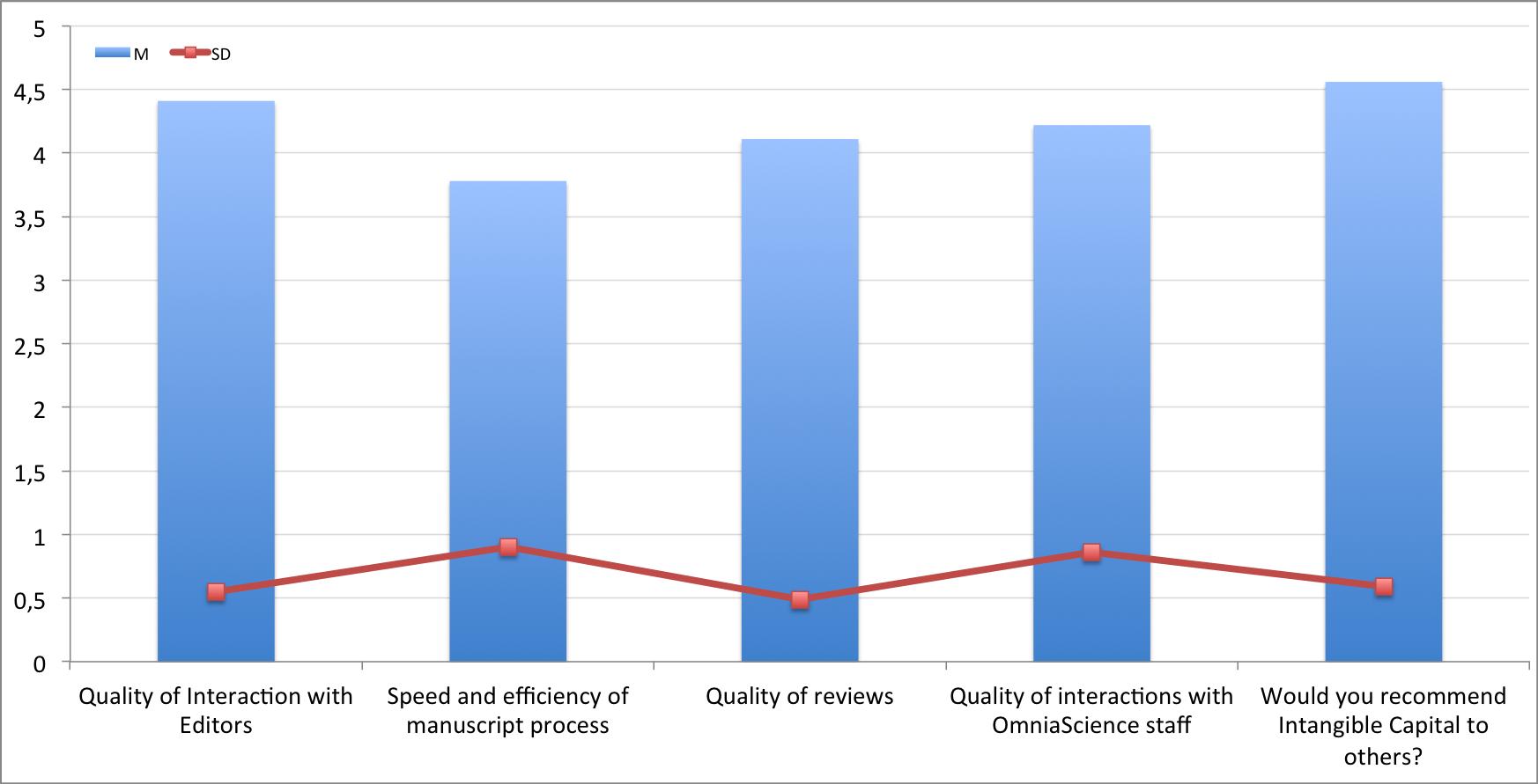 Author Survey 2012 - Mean