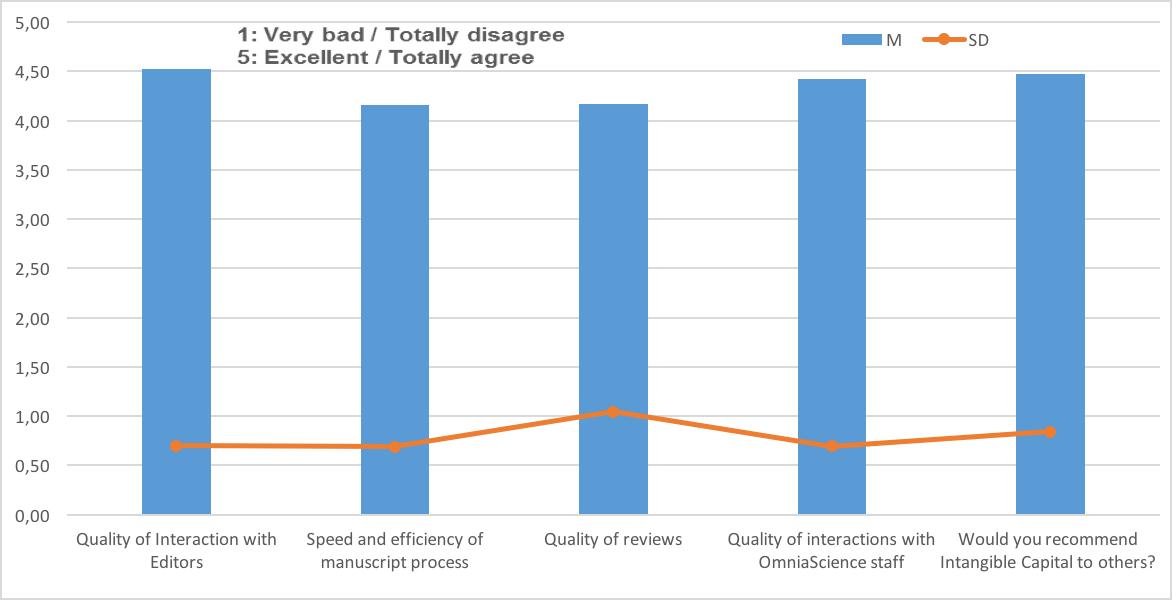 Author Survey 2015