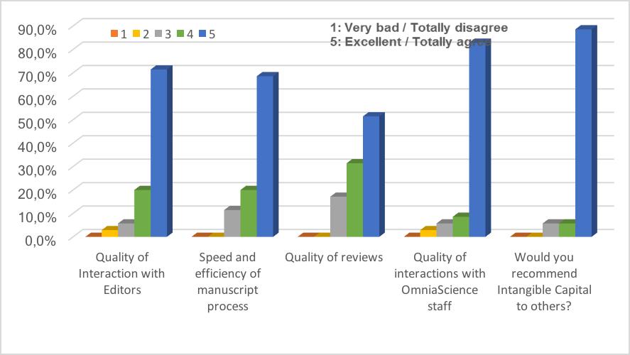 Author Survey 2016