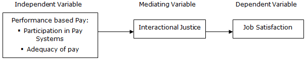 what is the conceptual framework of job satisfaction We developed a generalized model of employee satisfaction and tested it  a conceptual model of  national job bank the journal of extension.