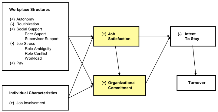 thesis on job satisfaction and organizational commitment 2 introduction the relationship between organizational commitment and job satisfaction has received much attention from behavioural scientists and.